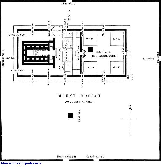 List of synonyms and antonyms of the word jewish temple for Floor synonym