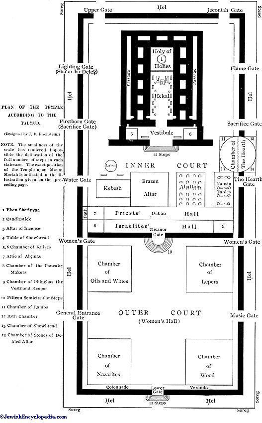 Temple In Rabbinical Literature Jewishencyclopedia