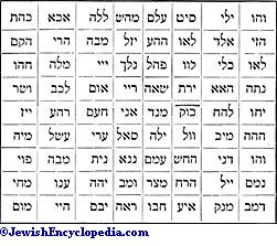 NAMES OF GOD - JewishEncyclopedia com